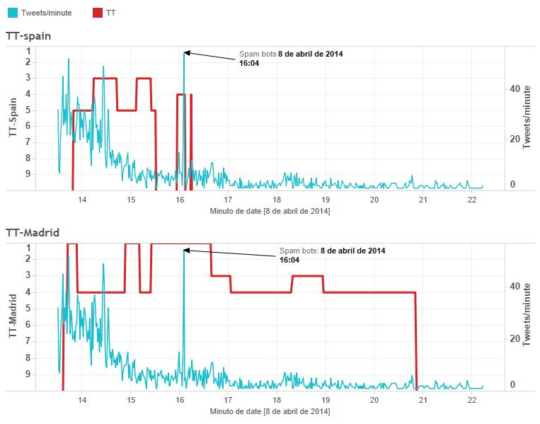 Tweetsmin vs TT