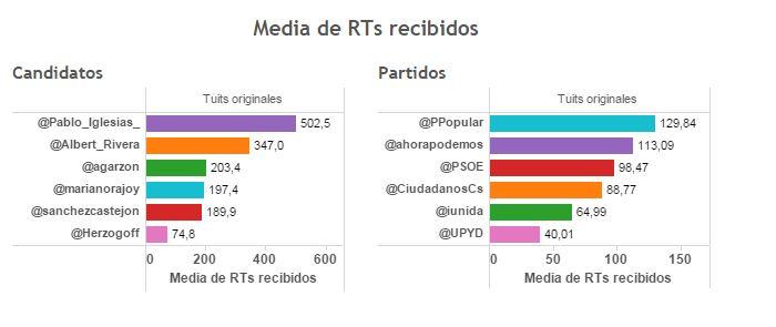 media_RTs_recibidos